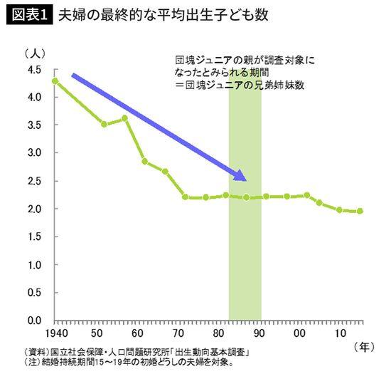 夫婦の最終的な平均出生子ども数
