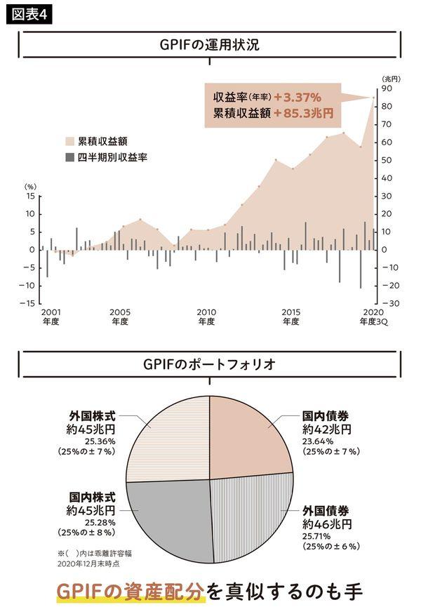 GPIFの運用状況