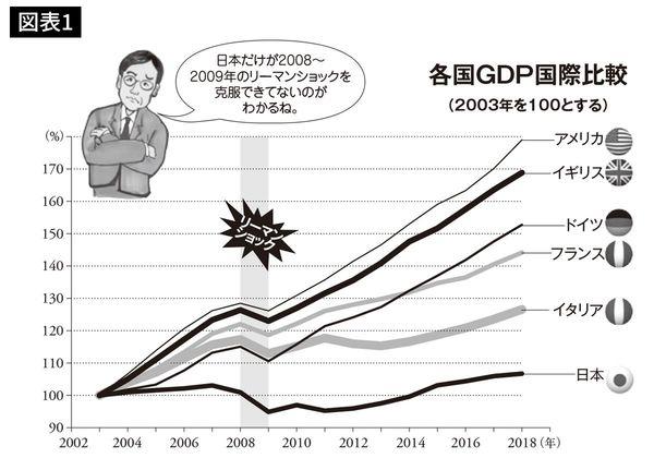 各国GDP国際比較