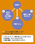 エンパシー力を構成する3つの要素
