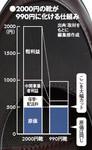 2000円の靴が990円に化ける仕組み