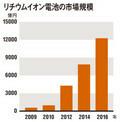 リチウムイオン電池の市場規模(出典:富士経済)※2010年は見込み、2011年以降は予測ベース