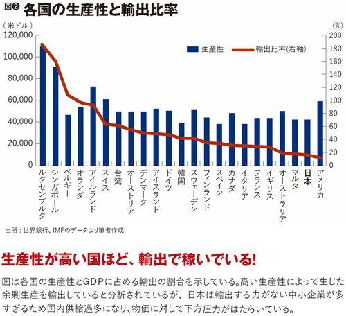 各国の生産性と輸出比率