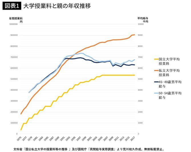 大学授業料と親の年収推移