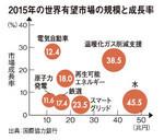 2015年の世界有望市場の規模と成長率