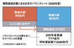 債務超過状態にある日本のバランスシート(2006年度)
