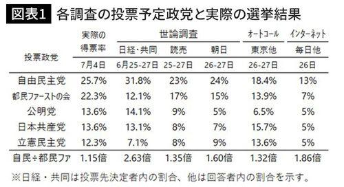 各調査の投票予定政党と実際の選挙結果