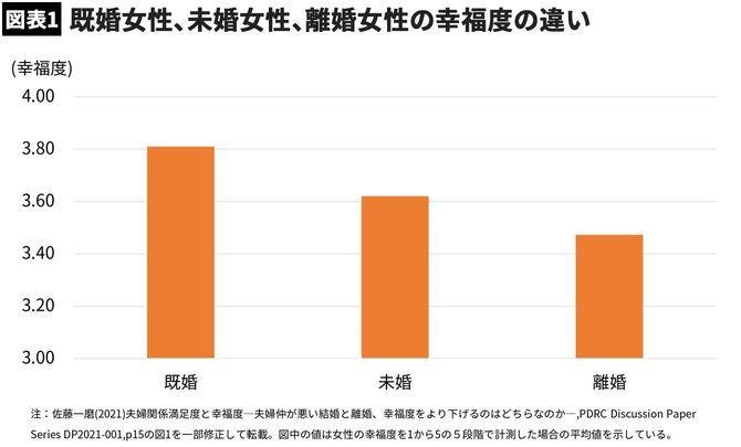 【図表1】既婚女性、未婚女性、離婚女性の幸福度の違い