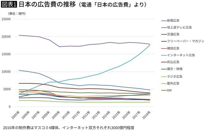 日本の広告メディアの動向