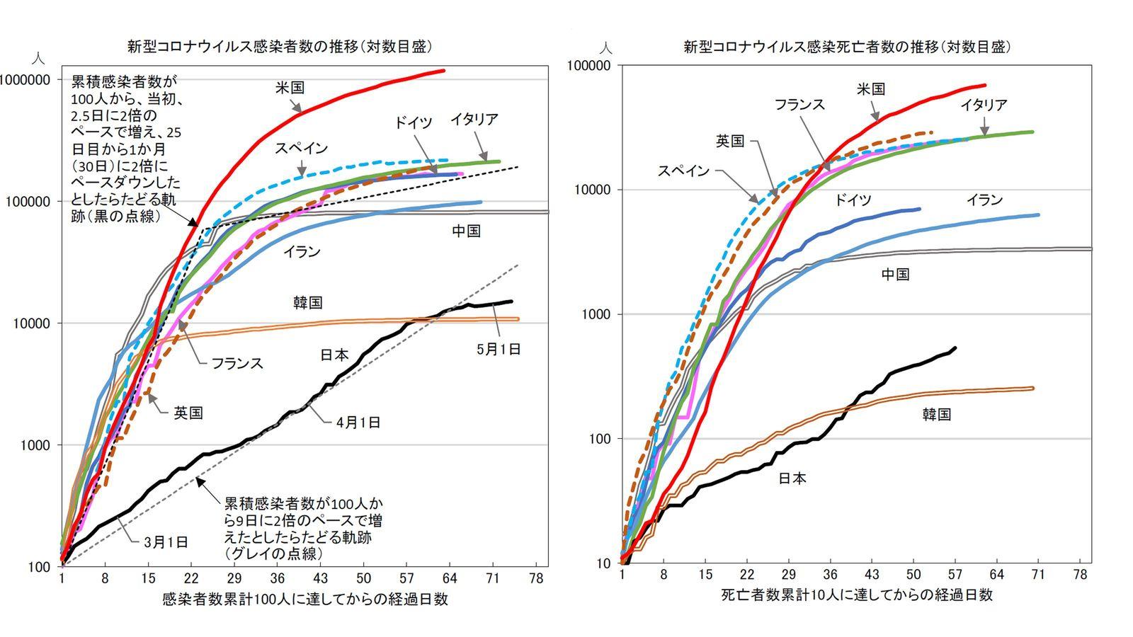 世界中で日本だけ「コロナ感染のグラフがおかしい」という不気味 絶対的な死者数は少ないのだが…