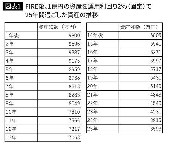 FIRE後、1億円の資産を運用利回り2%(固定)で25年間過ごした資産の推移