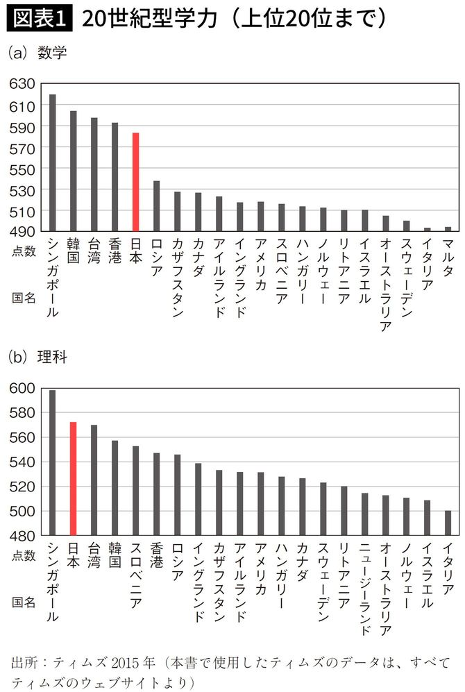20世紀型学力(上位20位まで)