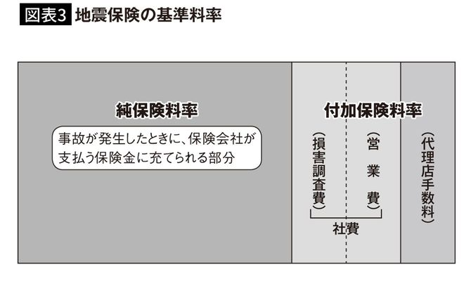 【図表3】地震保険の基本料金
