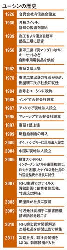 ユーシンの歴史
