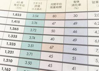 高給与なら長時間労働でも黙るのが日本人