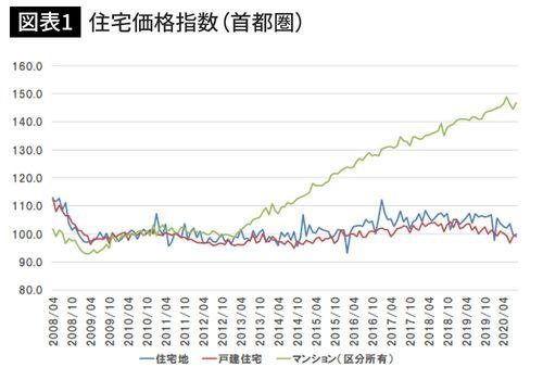 住宅価格指数(首都圏)