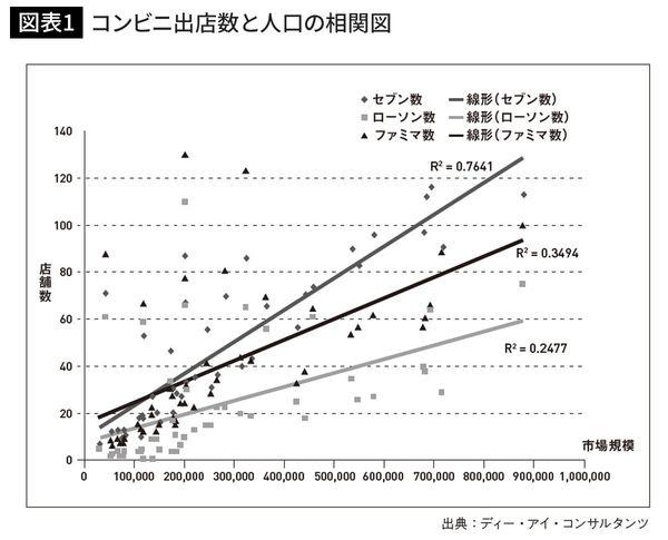 コンビニ出店数と人口の相関図