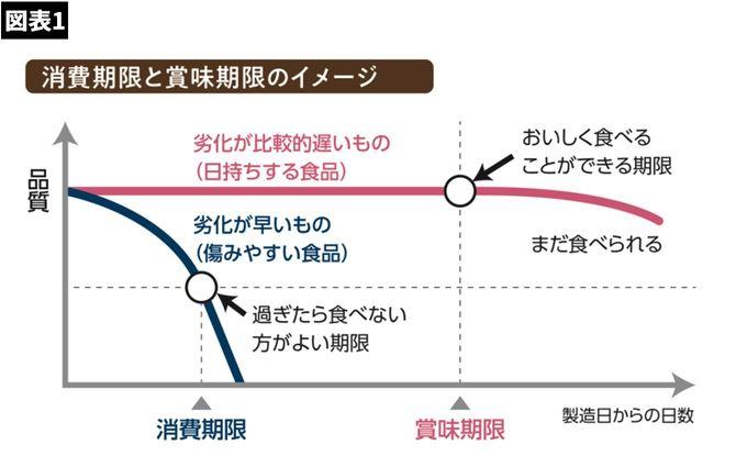 【図表】消費期限と賞味期限のイメージ