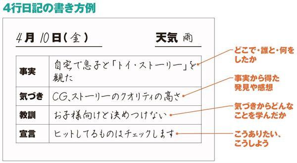 4行日記の書き方例