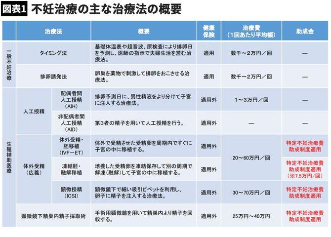 (備考)日本産科婦人科学会「平成30年度倫理委員会 登録・調査小委員会報告」、柴田由布子「不妊治療をめぐる現状と課題」等により作成。