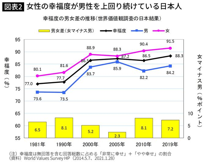 女性の幸福度が男性を上回り続けている日本人