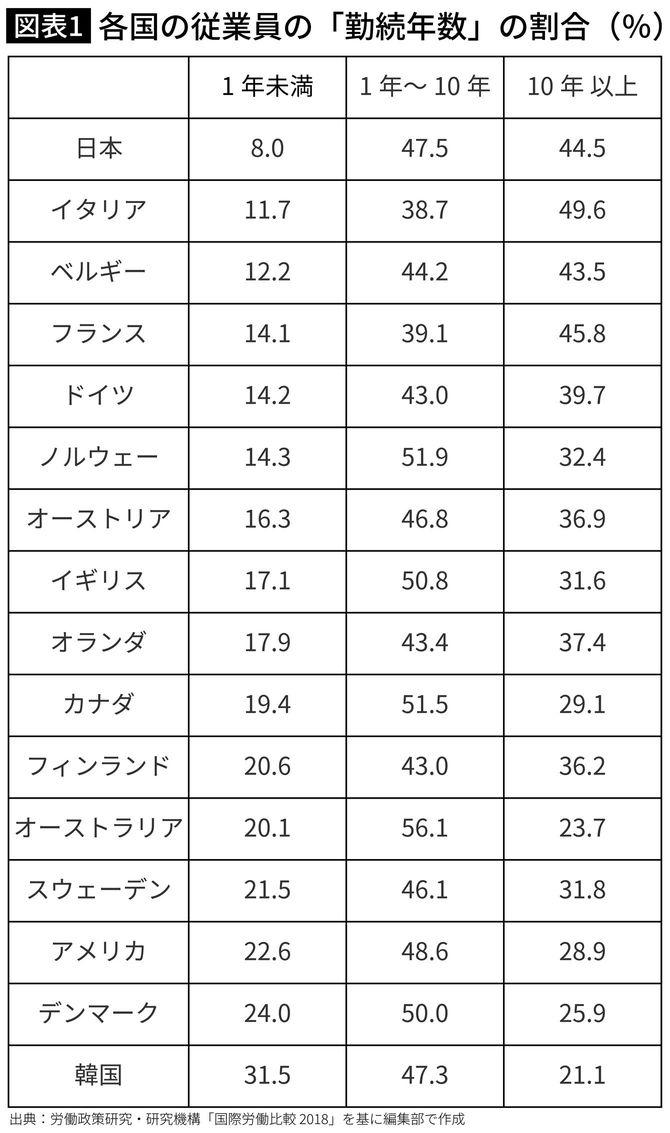 各国の従業員の「勤続年数」の割合(%)