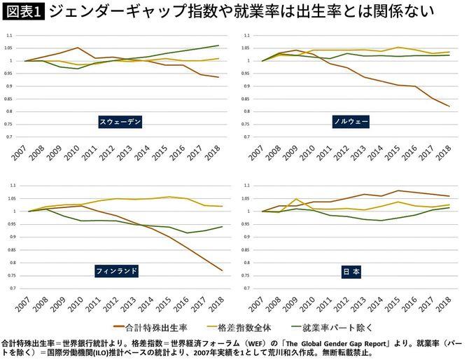 ジェンダーギャップ指数や就業率は出生率とは関係ない