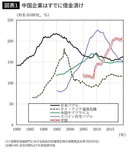中国企業はすでに借金漬け
