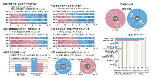 図11:未婚男女の将来不安は大きい<br> 図12:半数以上が「未婚リスク」を自覚している<br> 図13:未婚者は家でも結婚圧力を受けている<br> 図14:女性のほうが結婚へのあせりが強い<br> 図15:「結婚は若いほど有利」を痛感している<br> 図16:「婚活」は報われる