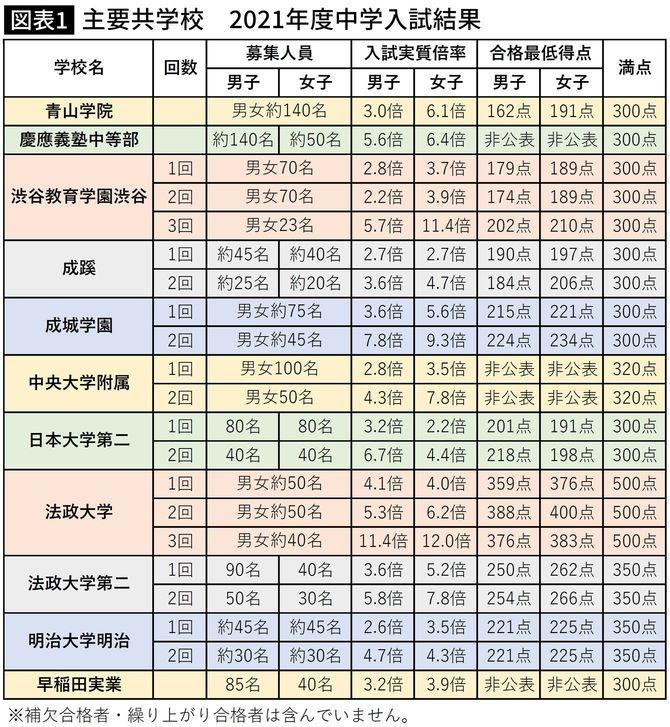 首都圏主要共学校の2021年度中学入試結果