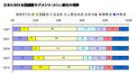 日本における価値観セグメント(4Cs)割合の推移©電通ヤング&ルビカム Brand Asset Valuator