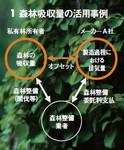 1.森林吸収量の活用事例