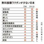 無料接種ワクチンが少ない日本