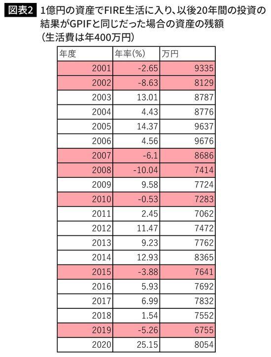 1億円の資産でFIRE生活に入り、以後20年間の投資の結果がGPIFと同じだった場合の資産の残額(生活費は年400万円)
