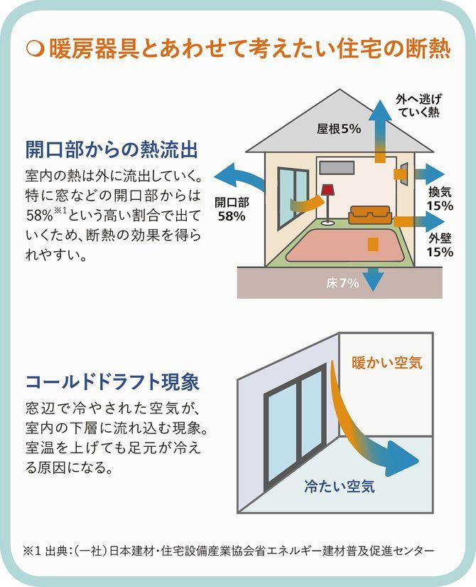 暖房器具とあわせて考えたい住宅の断熱