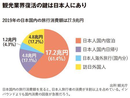 観光業界復活の鍵は日本人にあり
