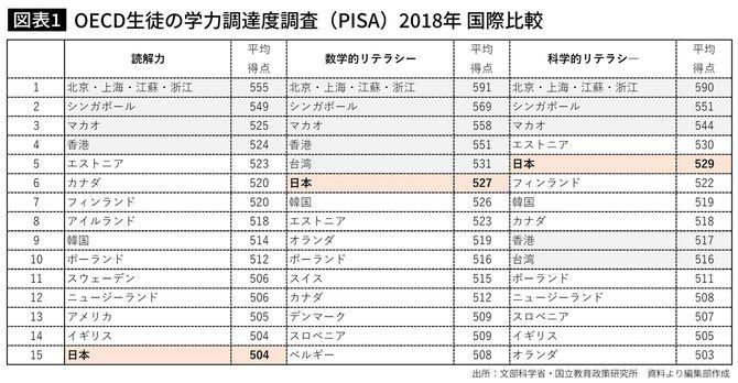 OECD生徒の学力調達度調査(PISA)2018年 国際比較