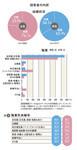 図3:職業別未婚率
