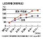 LED市場(対前年比)