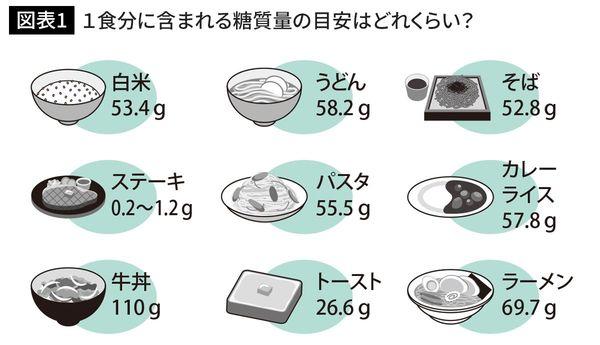 1食分に含まれる糖質量の目安はどれくらい?
