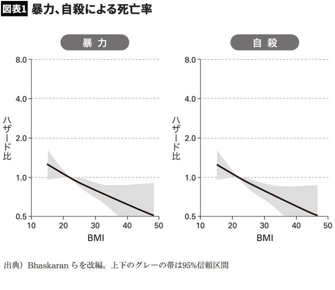 【図表1】暴力、自殺による死亡率