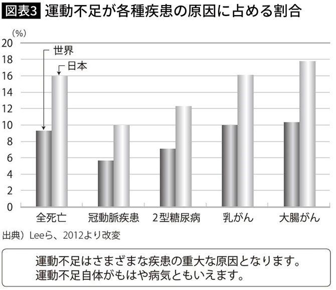 日本は16%と跳ね上がっている