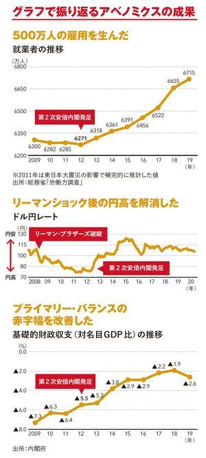 グラフで振り返るアベノミクスの成果