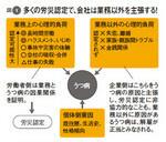 図1:多くの労災認定で、会社は業務以外を主張する!