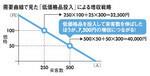 需要曲線で見た「低価格品投入」による増収戦略