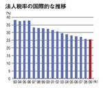 法人税率の国際的な推移