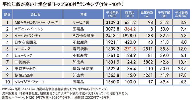 """平均年収が高い上場企業""""トップ500社""""ランキング1位~10位"""