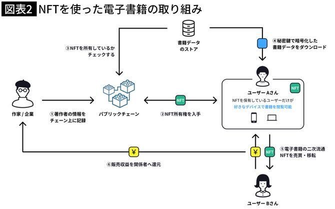 図表3「NFTを使った電子書籍の取り組み」