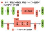 ニトリは製造から物流、販売すべての過程でコストダウンが可能
