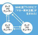 NHK流「ワイガヤ」で「マネー資本主義」が生まれた!
